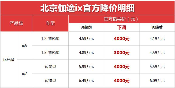 【震惊】北京伽途ix系列官降来袭 或将掀起MPV市场购车狂潮