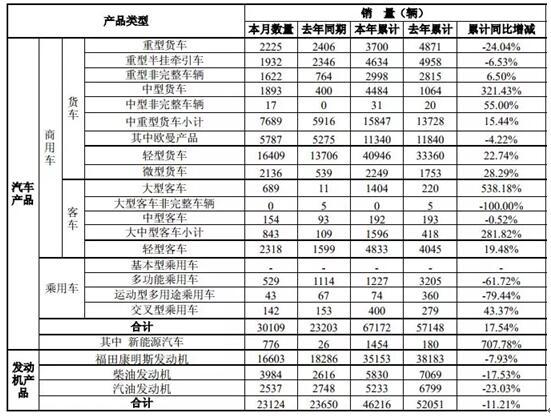 福田汽车2019年1-2月销量爆发式增长【多图】