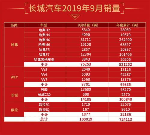 """""""金九银十""""开局得力 长城汽车9月销量破10万 大涨15.33%"""