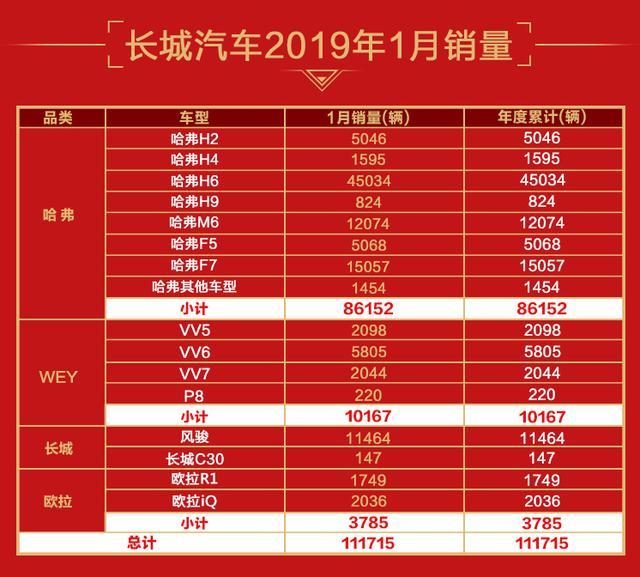 四大品牌多点开花 长城汽车1月销售11.17万辆(组图)