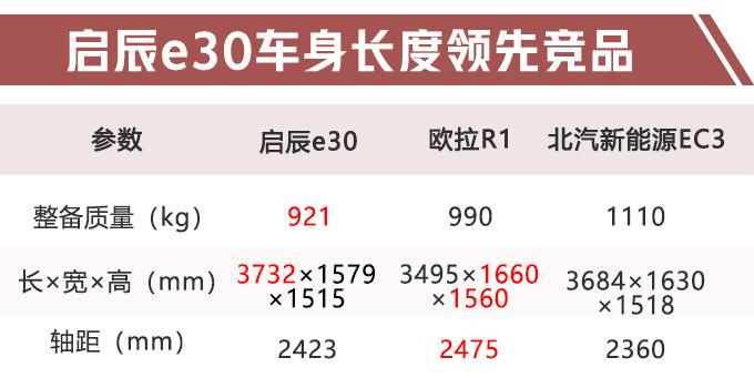 启辰今年将推出电动SUV 比欧拉R1还小7万起售-图1