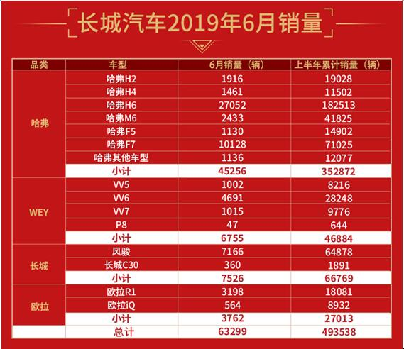 """长城汽车领衔""""破冰"""" 1-6月累计销售近50万辆(组图)"""