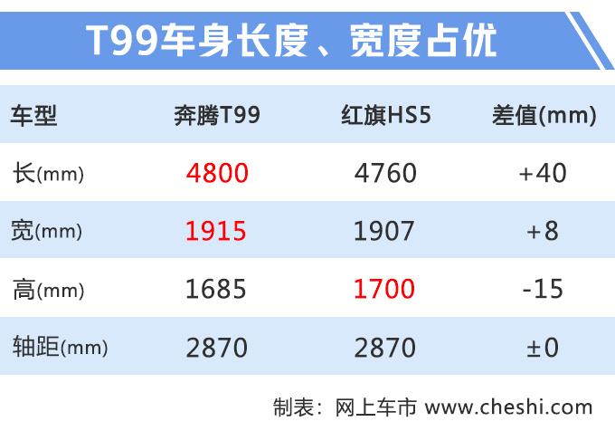 奔腾T99亮相 尺寸比红旗HS5大最快10月底上市-图2