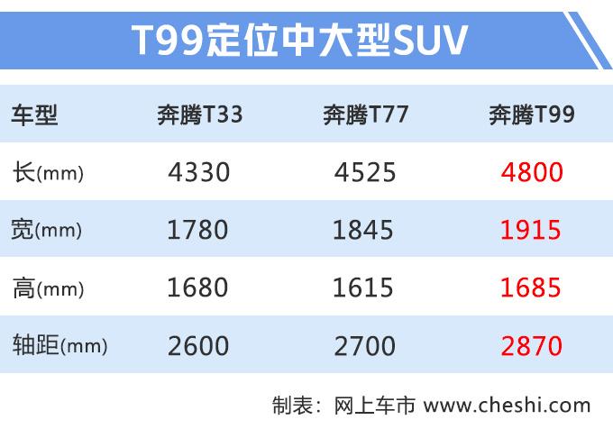 奔腾T99亮相 尺寸比红旗HS5大最快10月底上市-图1