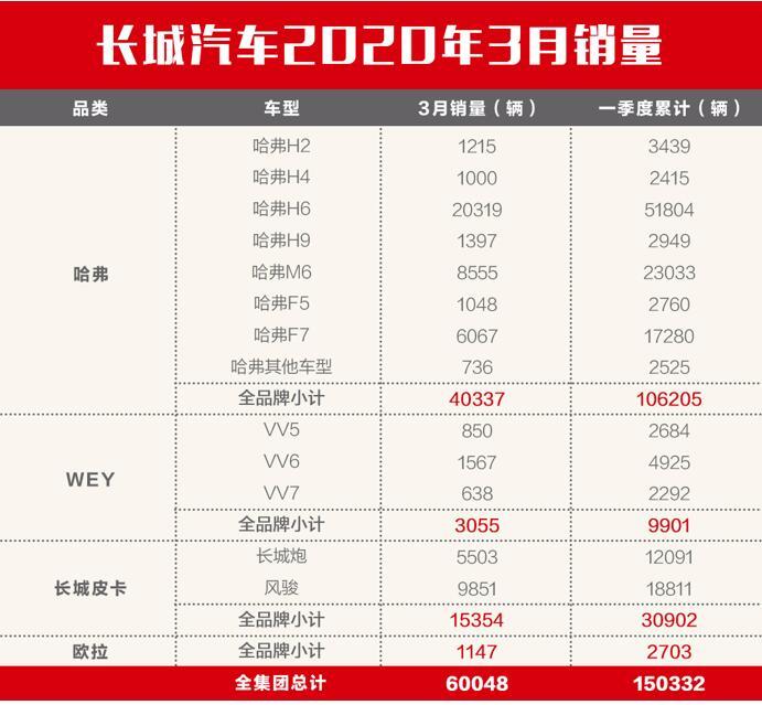 品牌力持续提升 长城汽车3月销量环比增长499%(组图)