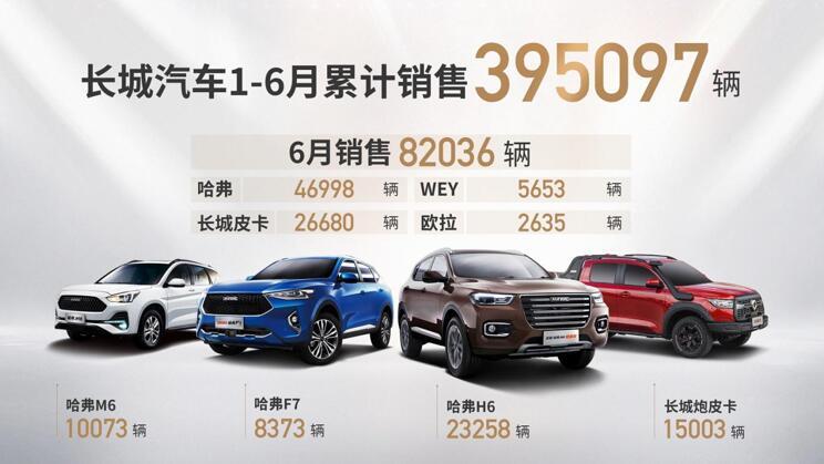 科技与品牌双赋能 长城汽车6月销售82036辆 同比增30%