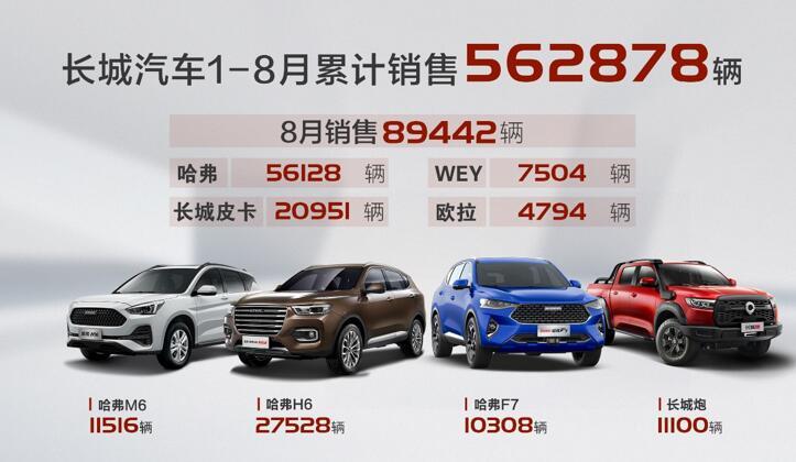 长城汽车8月销售近9万辆 同比增长27% 环比增长14%