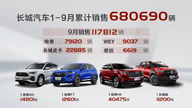 四大品牌全线增长 长城汽车9月销售11.8万辆 同比涨18%