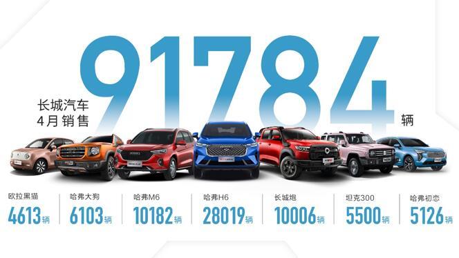 五大品牌领航出击 长城汽车4月销售9.2万辆 同比增14%