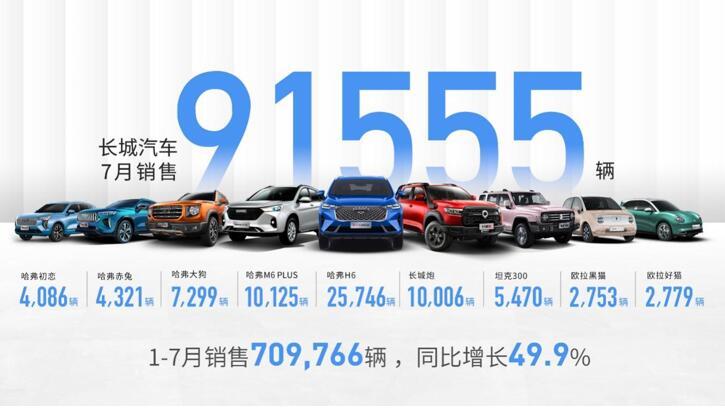 下半年开门红 长城汽车7月销售91,555辆 1-7月累计销售709,766辆