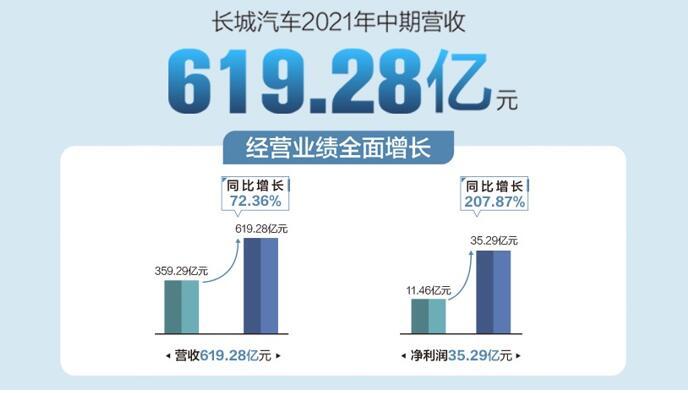 长城汽车2021年上半年营收619亿元