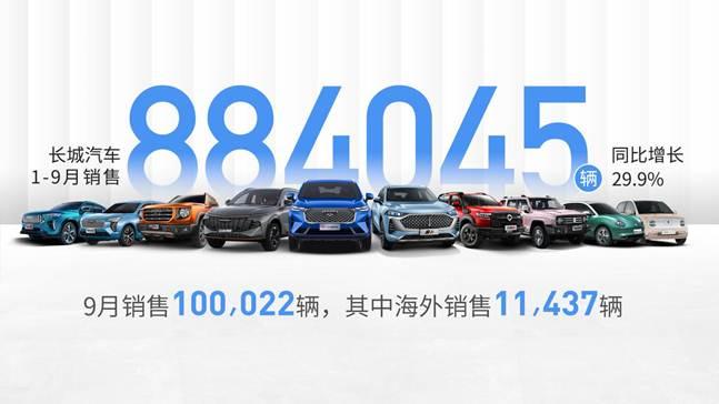长城汽车前三季度累计销量884,045辆